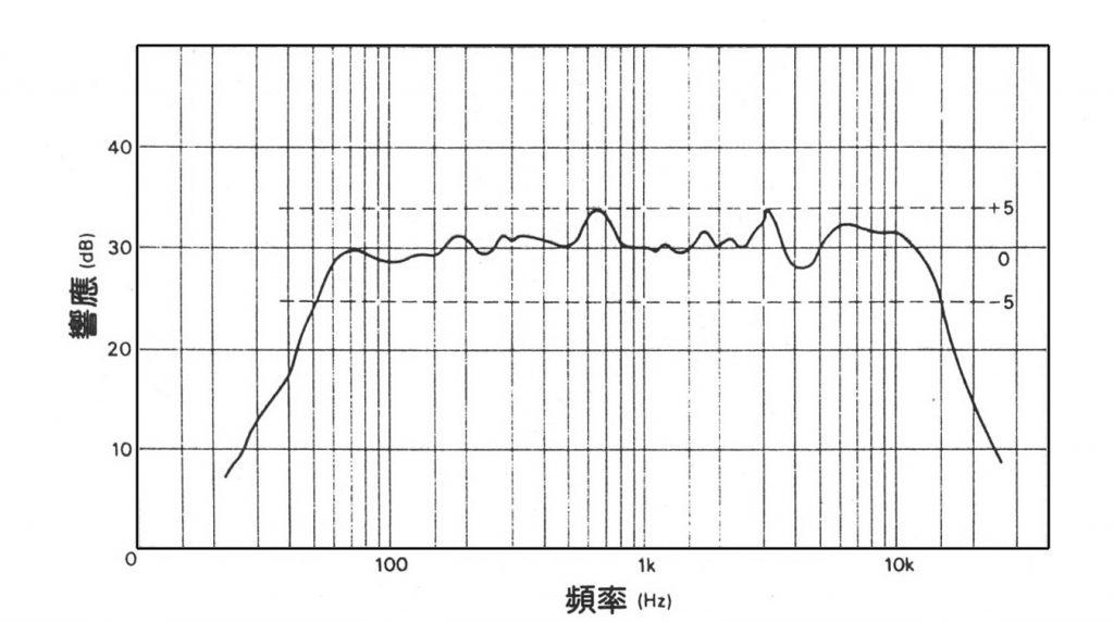 关于Hi-Fi | dB(deci-Bel)