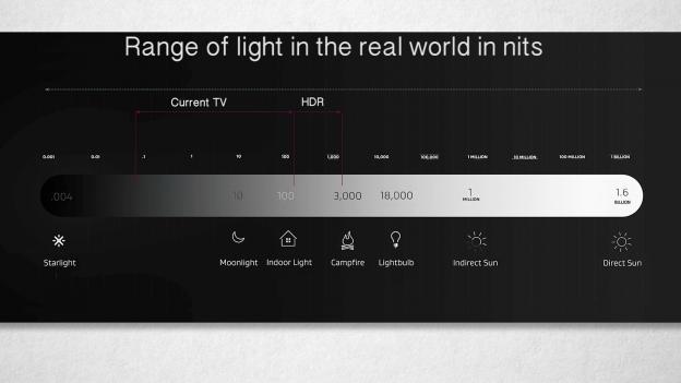 """科普   HDR10规格的最高亮度达1000 nits,若平板电视的最高亮度低于1000 nits、""""支援HDR""""难道是假的?"""