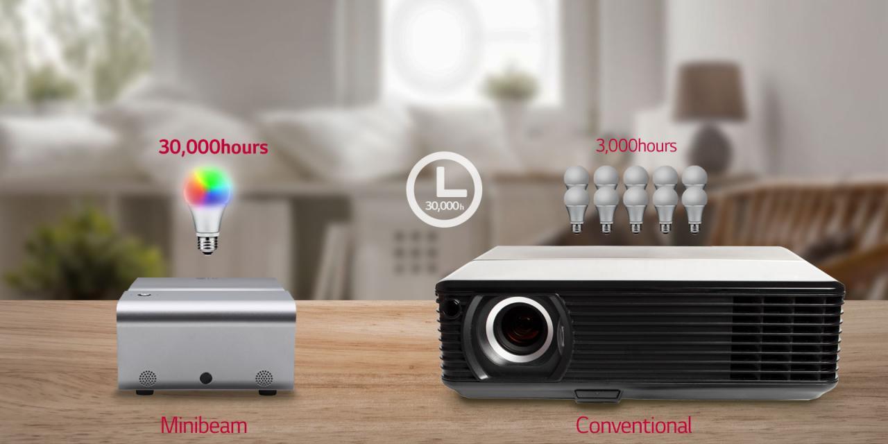 CN PH450UG FEATURE12v1 - 推荐 | 干净利落的投影环境,家居最爱的近投投影机:LG PH450UG