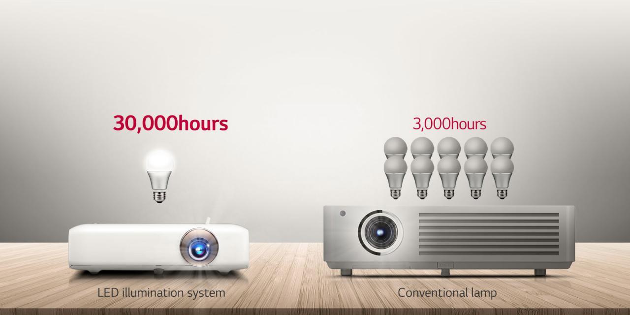 CN PH550G FEATURE10 - 新品   无线连接与长时间使用,全新LG PH550G投影机发布!