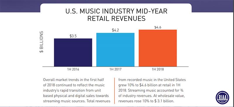 """观点   """"音乐不死,只是载体在更迭!"""" 北美CD唱片市场销量暴跌,75%收入来自流媒体"""