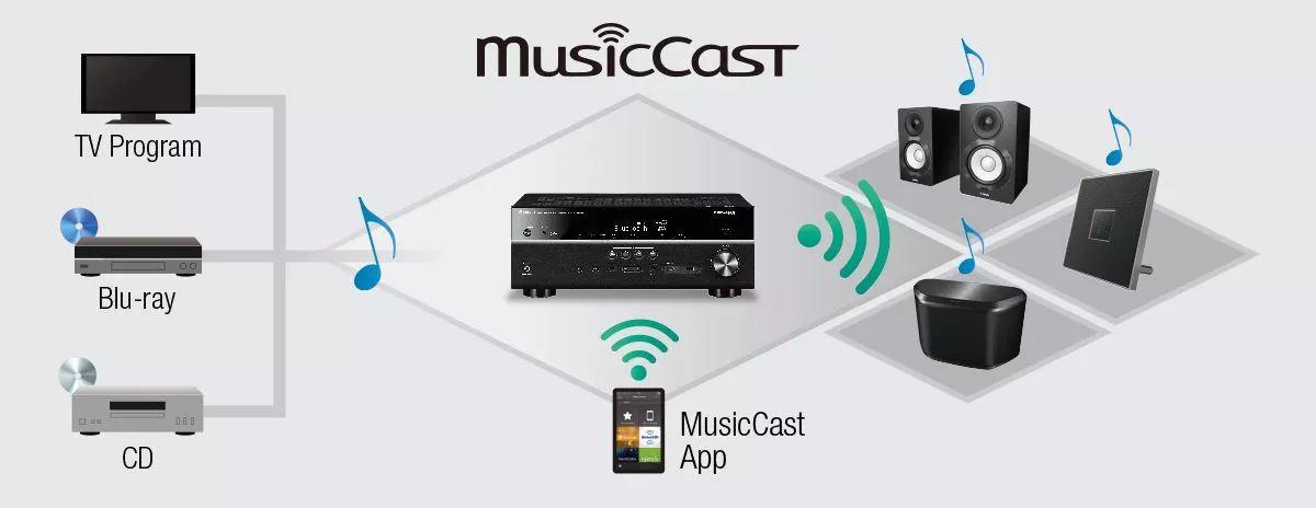"""640 65 - 推荐丨""""从此以后环绕声道也可以使用无线连接"""" Yamaha 雅马哈 MusicCast 技术"""