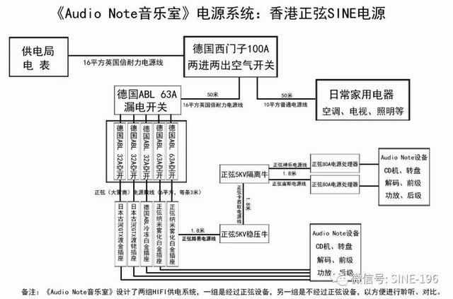 燃烧哥的《Audio Note音乐室》电源系统: 香港正弦SINE电源系统