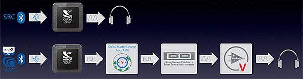 X系列、Pro系列新机登场:iFi Audio新品发表会