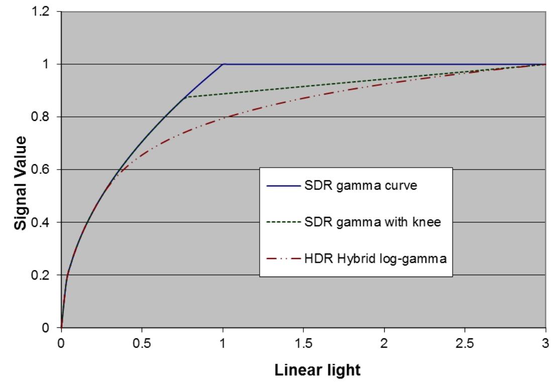 HLG Hybrid Log Gamma - 影音百科 | 什么是电视机的GAMMA和HDR EOTF?为什么在UHD/HDR时代,你应该在意这些参数?