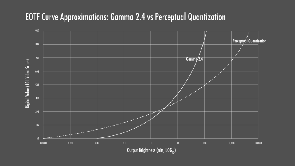 Perceptual Quantization PQ Electro Optical Transfer Function EOTF with Gamma 2 - 影音百科 | 什么是电视机的GAMMA和HDR EOTF?为什么在UHD/HDR时代,你应该在意这些参数?