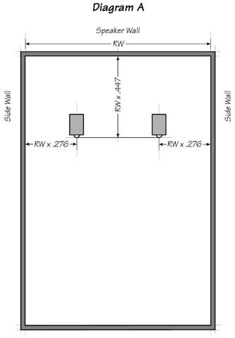 Diagram A: Setting Up Speakers In a Rectangular Room