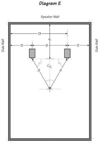 Diagram E: Listening room relationships expressed as a Fibonacci Progression