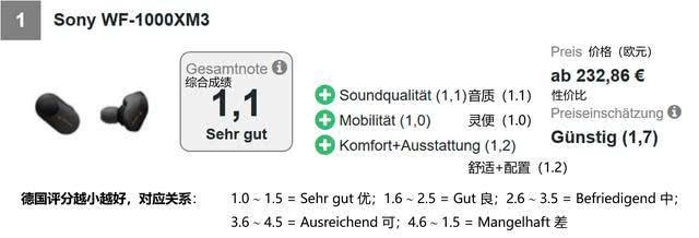 分享 | 外国评测机构实测32款无线入耳式耳机:仅2款优秀,10款音质差,榜首出乎意料……