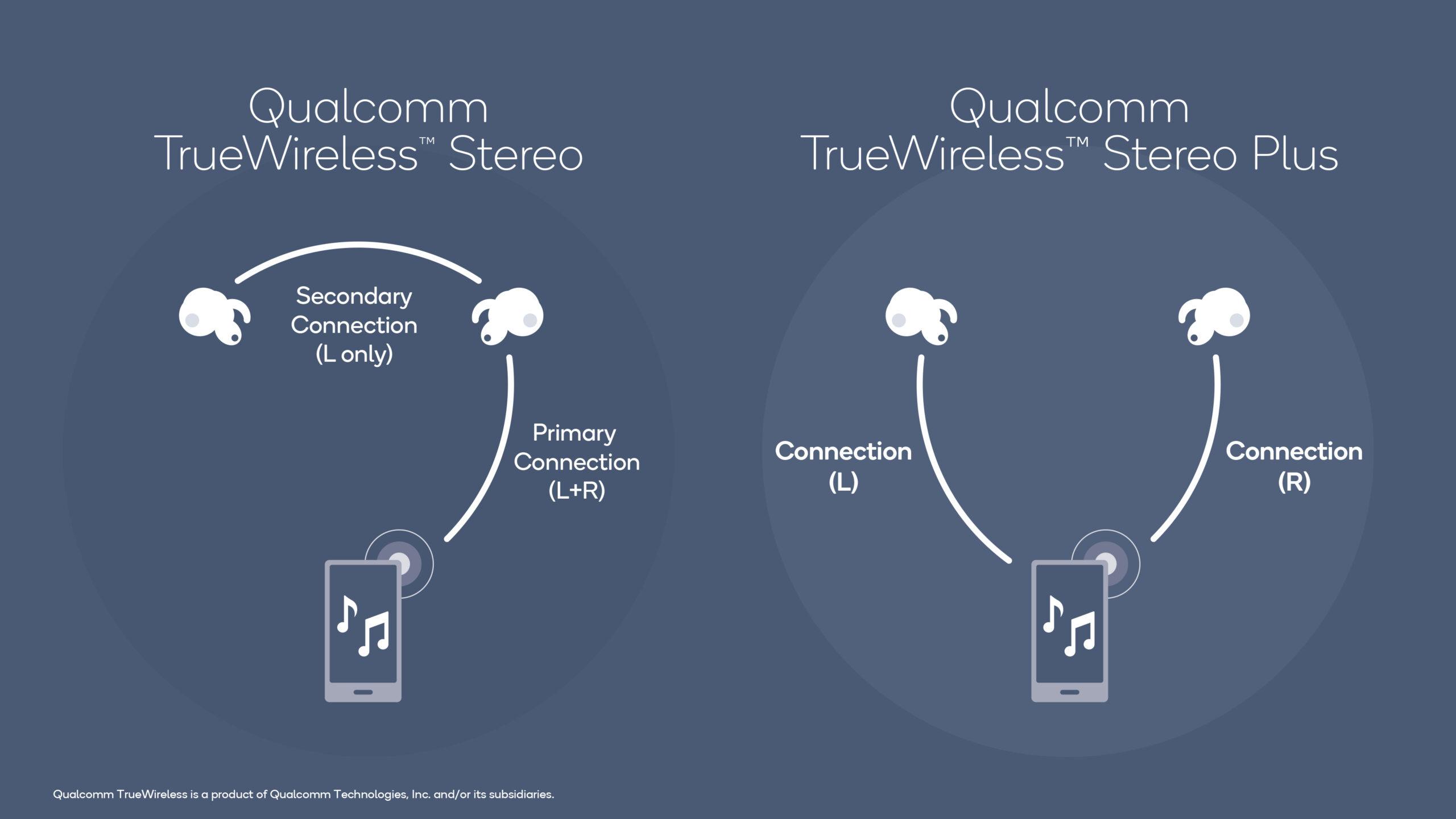 关于耳机|影响真无线耳机电力表现的关键:左右耳信号是怎么传输的?