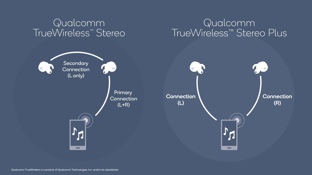 True wireless earbuds: Why is the connection so bad?