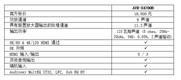 新品 | Denon天龙推出最新支持8K的AV功放 AVR-X4700H